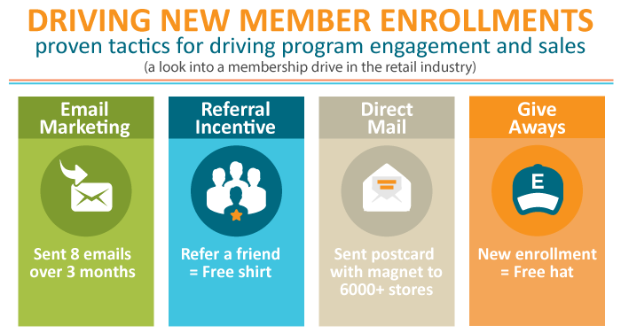 Driving new member enrollment case study